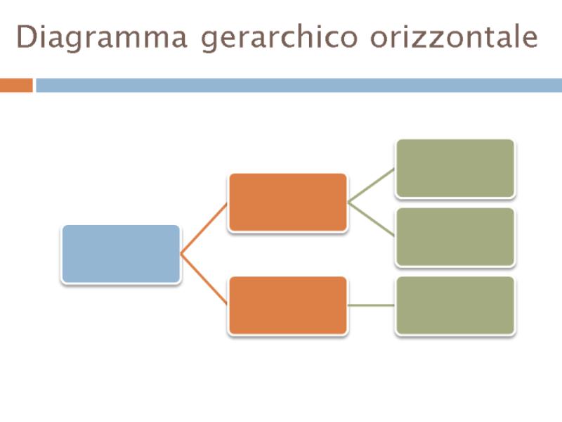 Diagramma gerarchico orizzontale