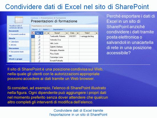 Presentazione di formazione: Excel 2007 - Condividere dati di Excel tramite l'esportazione in un sito di SharePoint