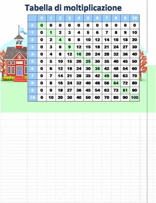 Tabella di moltiplicazione