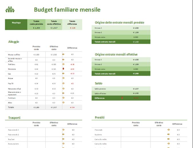 Pianificazione budget familiare