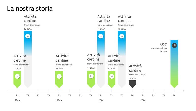 Sequenza temporale di attività cardine