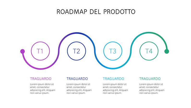 Sequenza temporale della roadmap del prodotto a colori