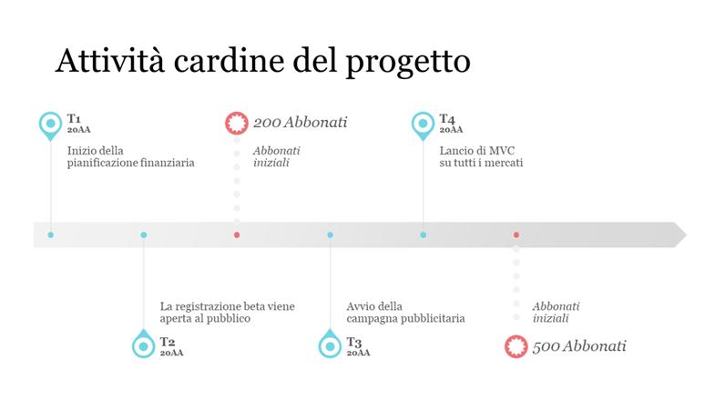 Sequenza temporale dell'attività cardine del progetto