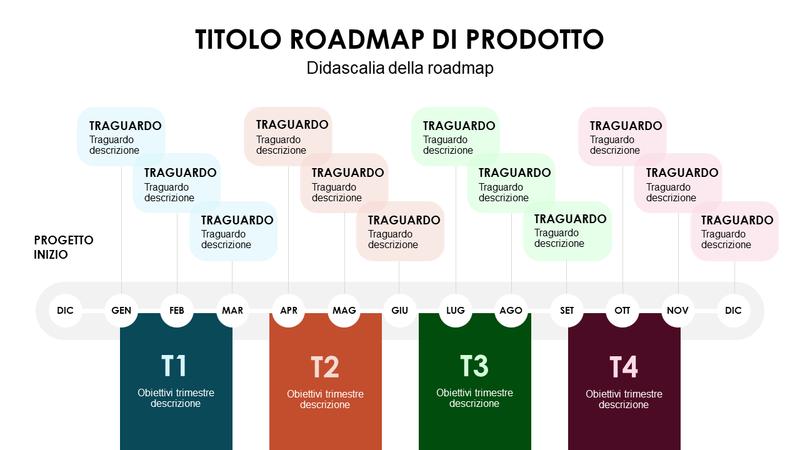 Sequenza temporale trimestrale della roadmap del prodotto