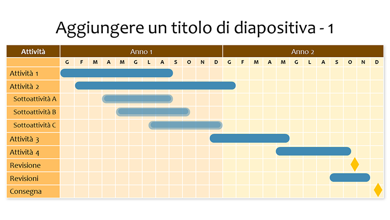 Two year Gantt chart