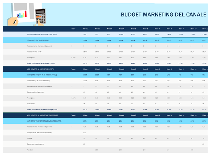 Budget di marketing del canale