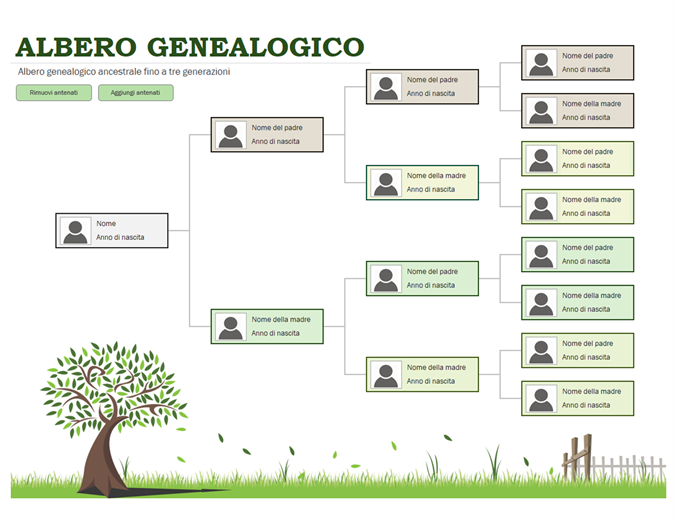 Albero genealogico con foto