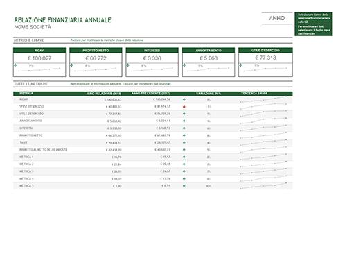 Relazione finanziaria annuale