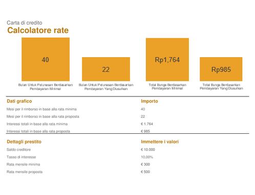 Calcolatore rate carta di credito