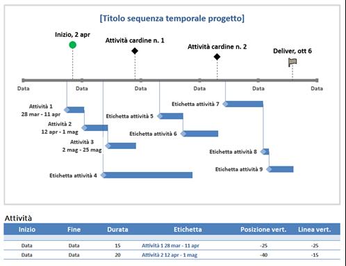 Sequenza temporale progetto per attività cardine e attività