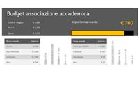 Budget gruppo di studio
