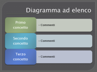 Diagramma ad elenco