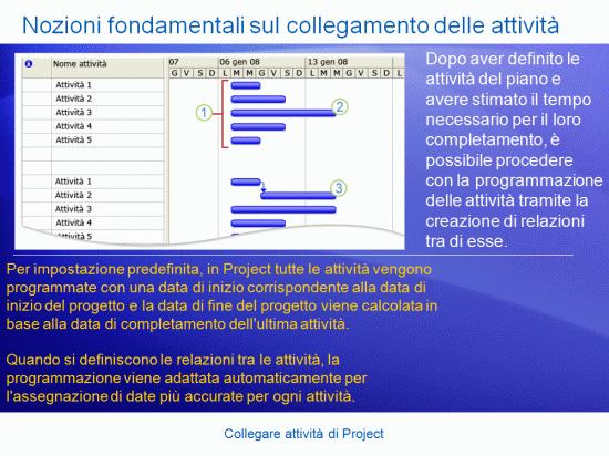 Presentazione di formazione: Project 2007 - Collegare attività di Project