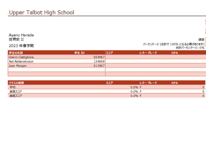 教師の成績表 (パーセンテージ単位)