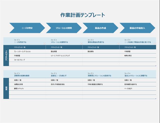 作業計画のタイムライン