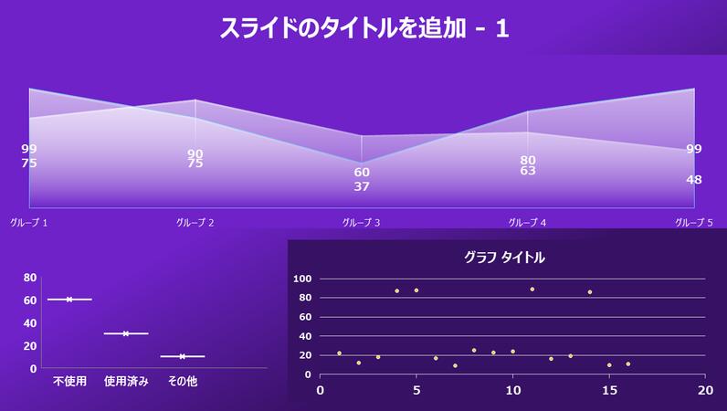 面グラフ、散布図、箱ひげ図のダッシュボード