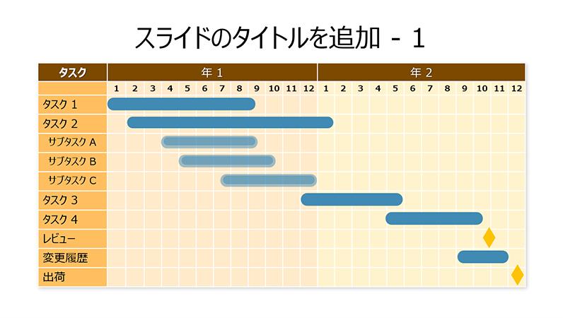 2 年間のガント チャート