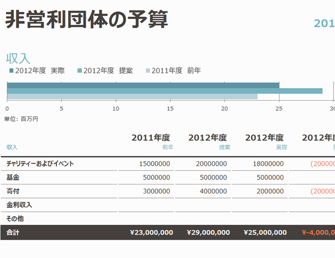 非営利団体の予算 (資金調達項目付き)