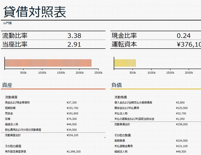 運転資金が記載された貸借対照表