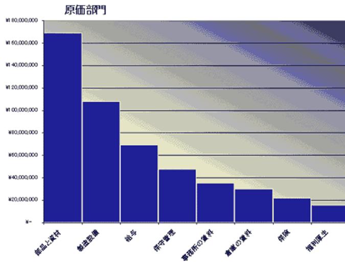 パレート分析グラフを用いたコスト分析