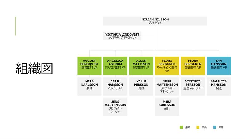 シンプルな組織図