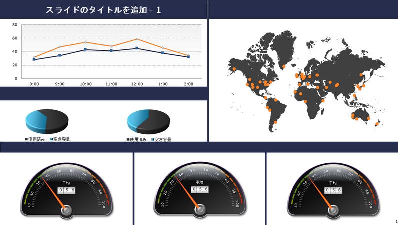 グローバル ゲージとグラフのダッシュボード
