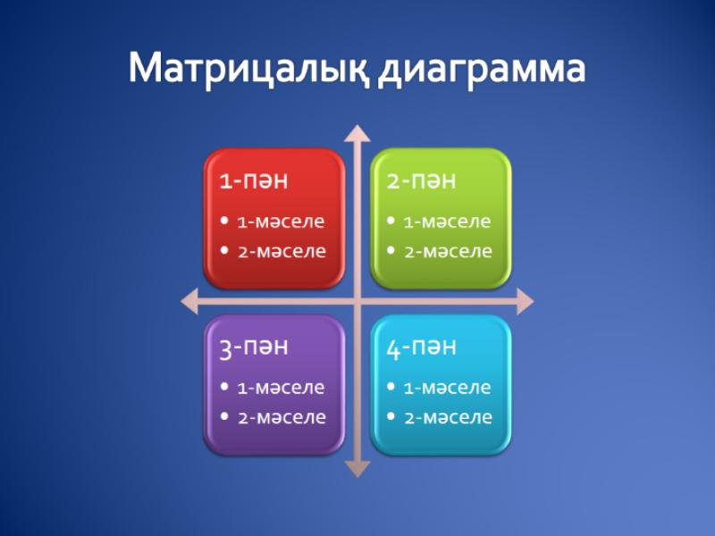 Матрицалық диаграмма