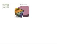 21-ғасыр дөңгелек диаграммасы