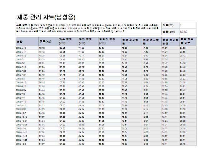 남성용 건강 및 체중 관리 차트