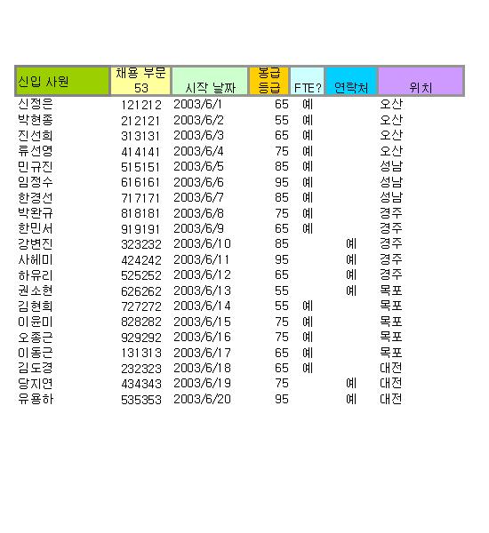 인사 피벗 테이블 보고서