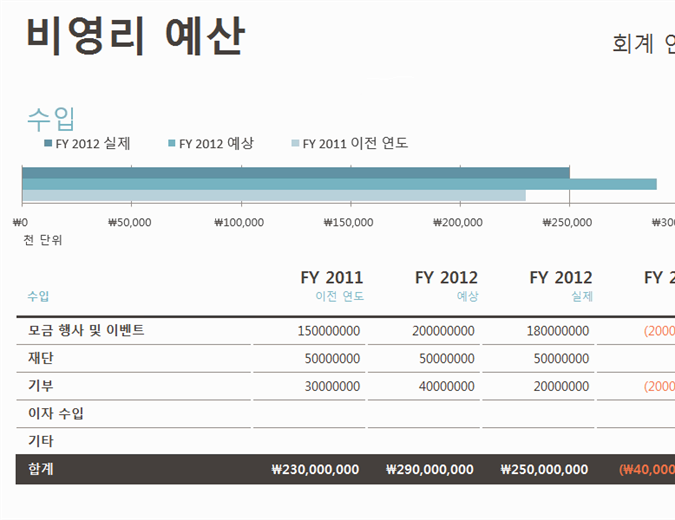 비영리 예산(기부금 포함)