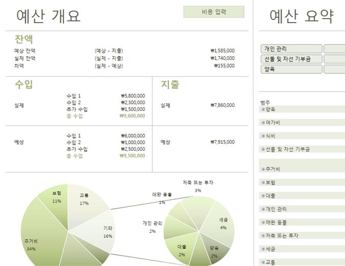 차트가 포함된 가족 예산