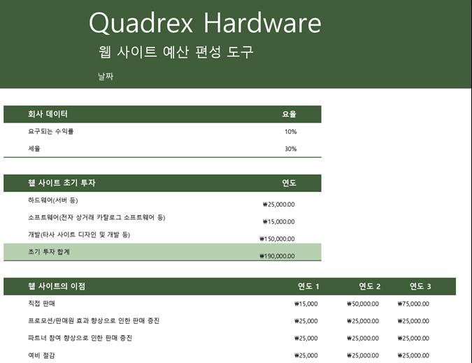 웹 사이트 예산