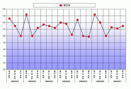 혈당 차트