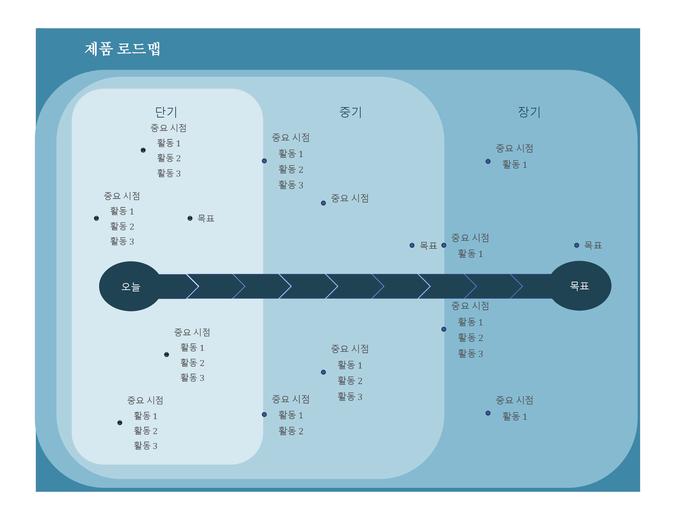 중요 시점 차트 작성 로드맵