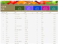 식료품 목록