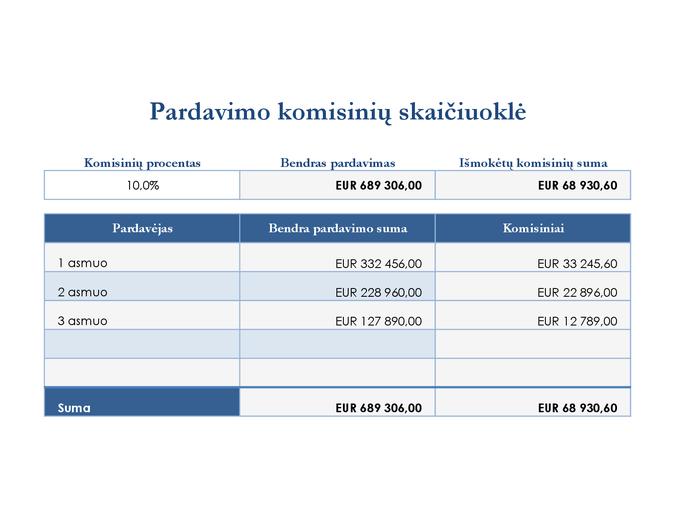 Pardavimo komisinių skaičiuoklė