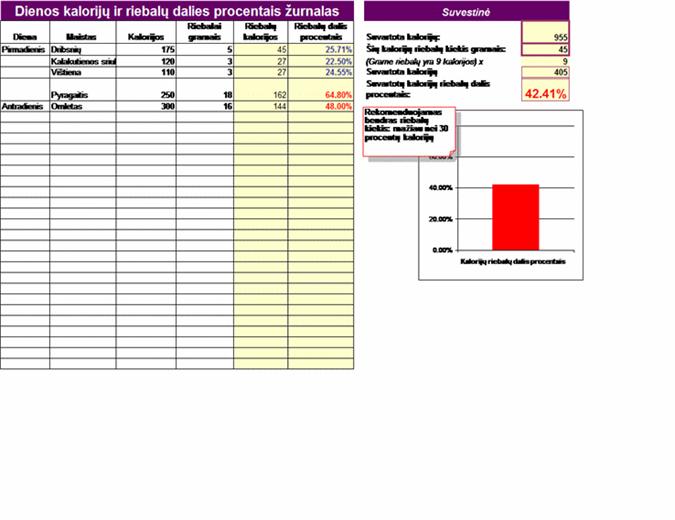 Dienos kalorijų ir riebalų procentų užrašai