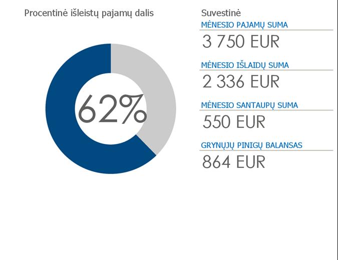 Asmeninis biudžetas