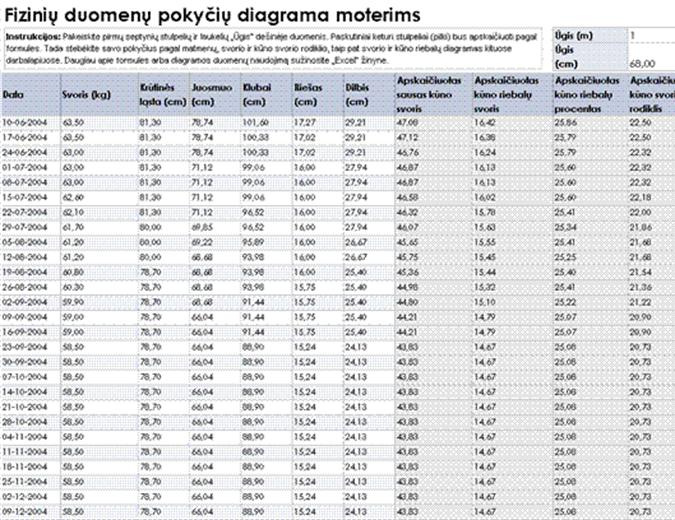 Fizinių duomenų pokyčių lentelė moterims (metrine matų sistema)