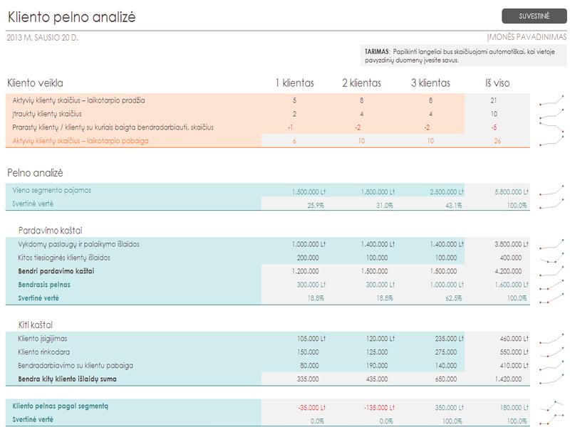 Kliento pelningumo analizė