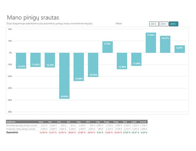 Pinigų srautų analizė