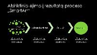 """Rezultatų pateikimo atsitiktine tvarka """"SmartArt"""" skaidrė (žalia spalva juodame fone), plačiaekranė"""