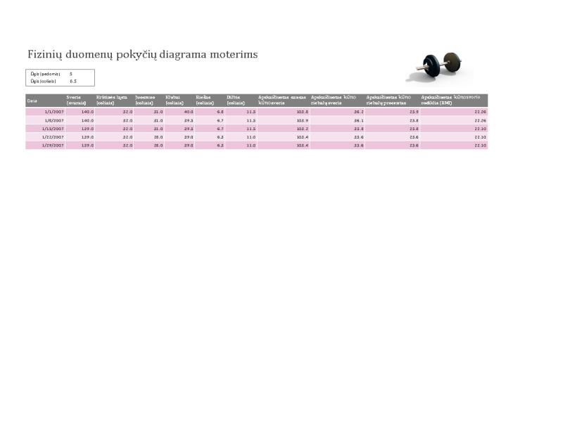Fizinių duomenų pokyčių diagrama moterims