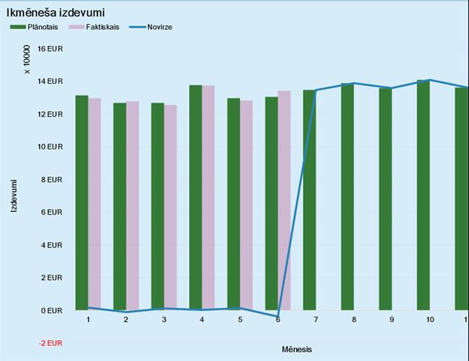 Uzņēmuma izdevumu budžets