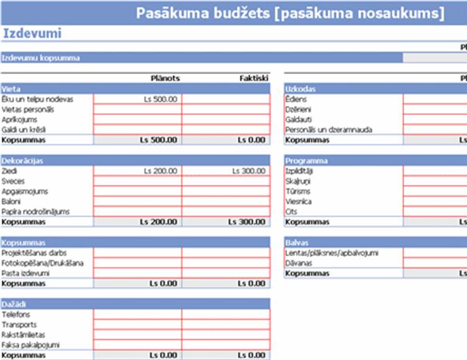 Pasākuma budžets