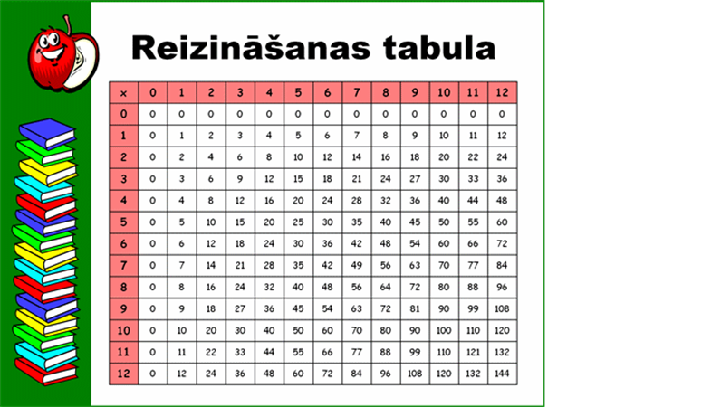 Reizrēķina tabula (līdz 12x12)