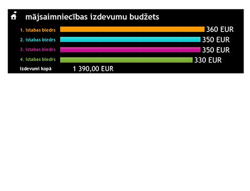 Mājsaimniecības izdevumu budžets