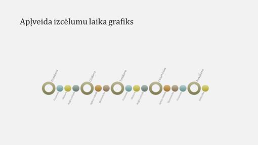 Notikumu laika grafika diagrammas slaids (platekrāna)