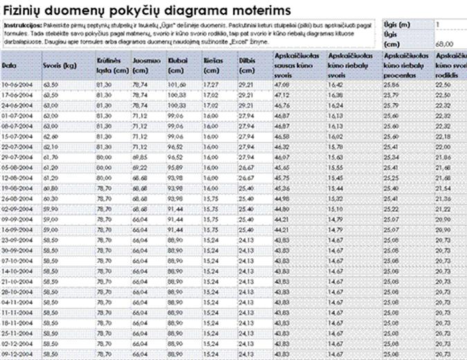Notievēšanas progresa diagrammas sievietēm (metriskā)
